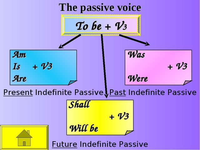 The passive voice Present Indefinite Passive Past Indefinite Passive Future I...