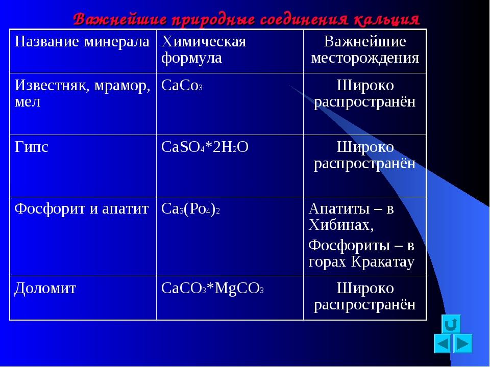 Важнейшие природные соединения кальция Название минералаХимическая формулаВ...