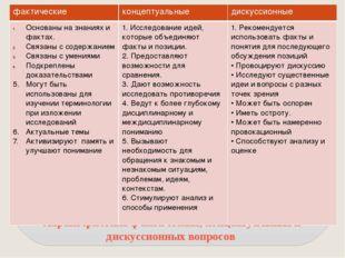 Характеристика фактических, концептуальных и дискуссионных вопросов фактическ
