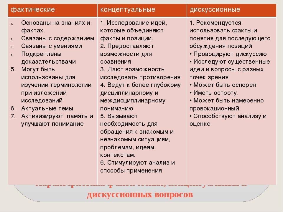 Характеристика фактических, концептуальных и дискуссионных вопросов фактическ...