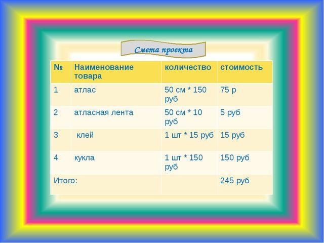Смета проекта №Наименование товараколичествостоимость 1атлас50 см * 150...