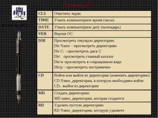 В ваш конспект: Команды ОС- CLS Очистить экран TIME Узнать компьютерное вре