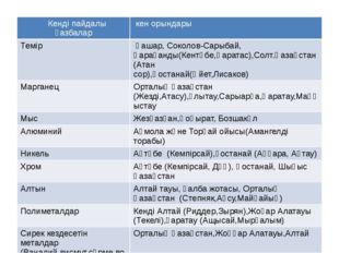 Кенді пайдалы қазбалар кен орындары Темір Қашар, Соколов-Сарыбай,Қарағанды(Ке
