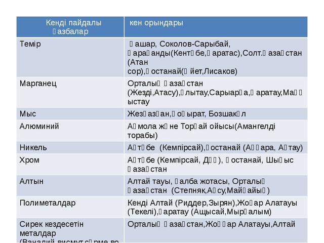 Кенді пайдалы қазбалар кен орындары Темір Қашар, Соколов-Сарыбай,Қарағанды(Ке...