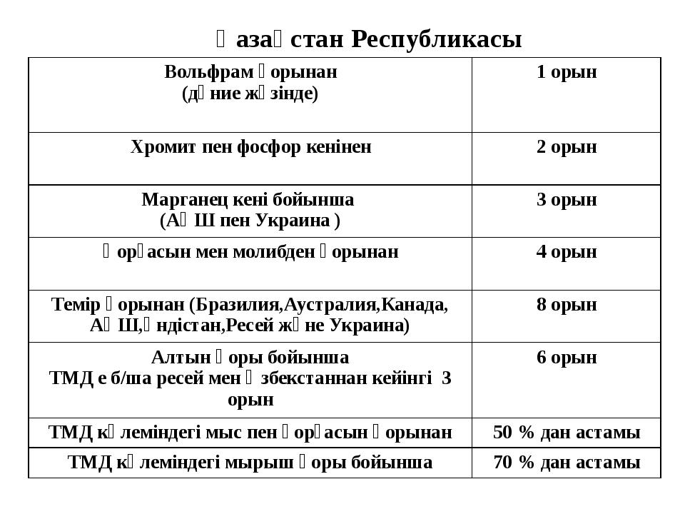 Қазақстан Республикасы Вольфрам қорынан (дүние жүзінде) 1 орын Хромит пен фо...
