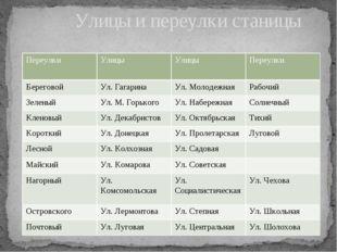 Улицы и переулки станицы Переулки Улицы Улицы Переулки Береговой Ул. Гагарин
