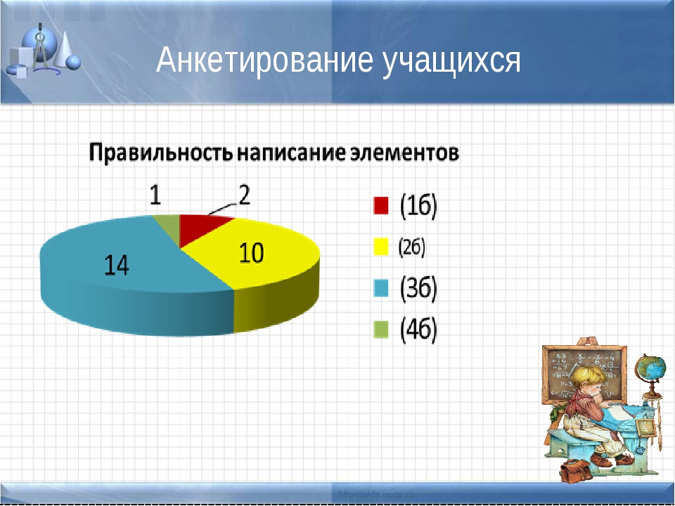 Анкетирование учащихся