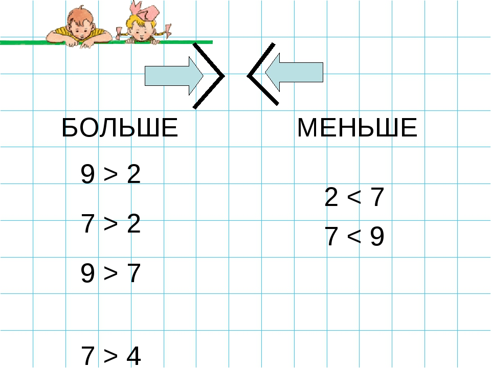 БОЛЬШЕ МЕНЬШЕ 9 > 2 7 > 2 9 > 7 7 > 4 2 < 7 7 < 9