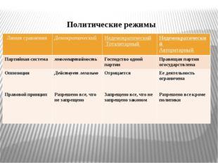Политические режимы Линия сравнения Демократический Недемократический Тоталит