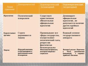 Линия сравнения Демократический Недемократический Тоталитарный Недемократиче