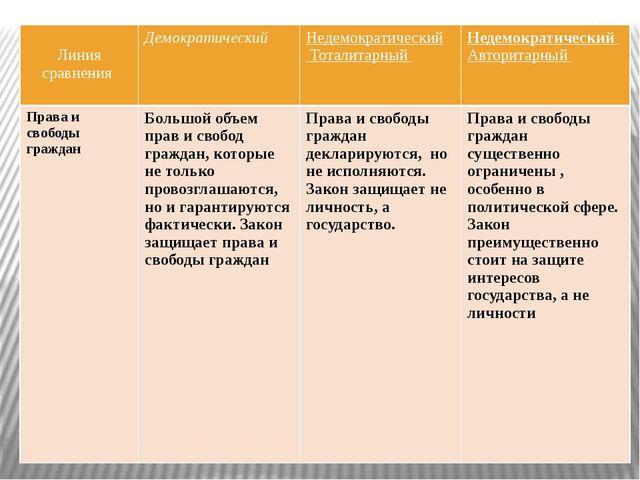 Линия сравнения Демократический Недемократический Тоталитарный Недемократиче...