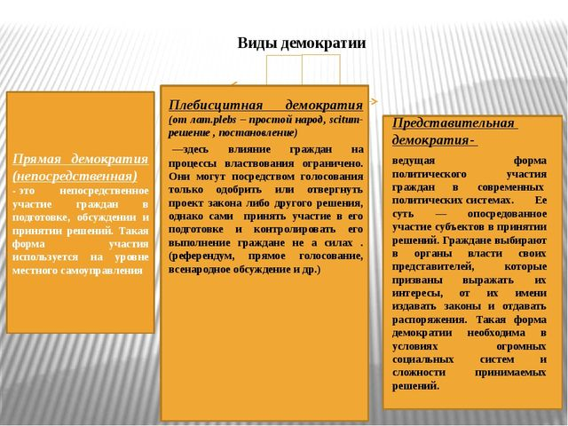 Виды демократии Прямая демократия (непосредственная) -это непосредственное у...