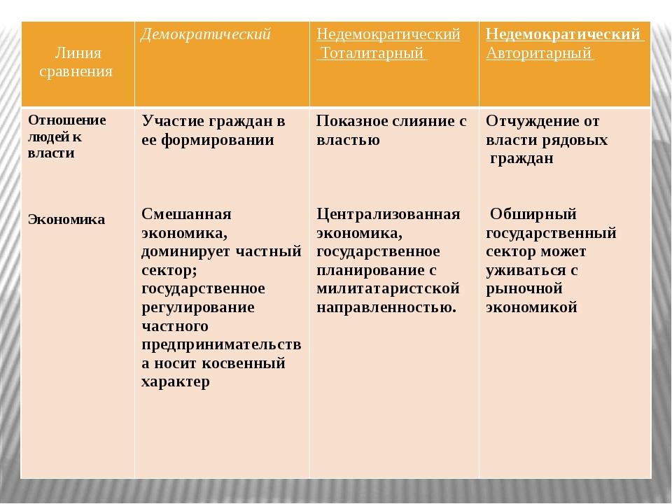 таблица становлкние антидемократических режимов готовая чат