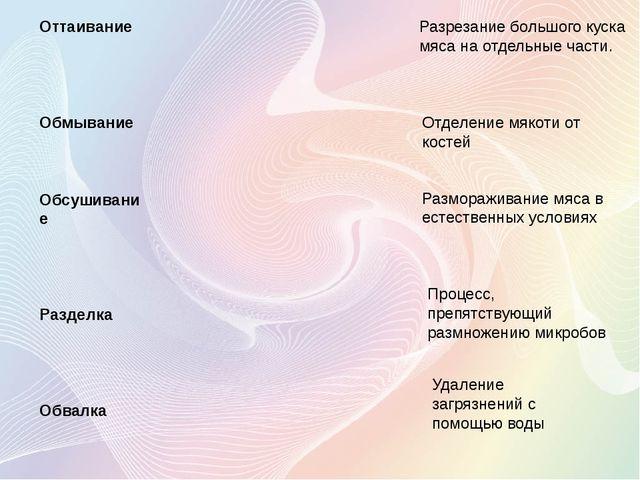 Оттаивание Обмывание Обсушивание Разделка Обвалка Разрезание большого куска м...