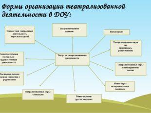 Формы организации театрализованной деятельности в ДОУ: Совместная театральная