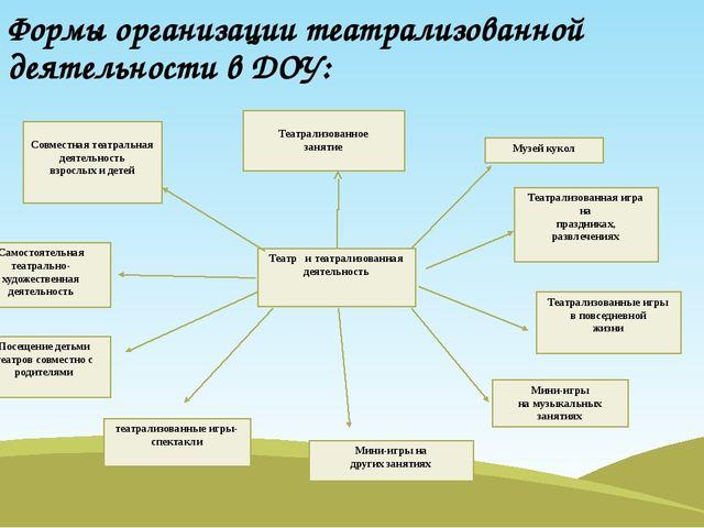 Формы организации театрализованной деятельности в ДОУ: Совместная театральная...