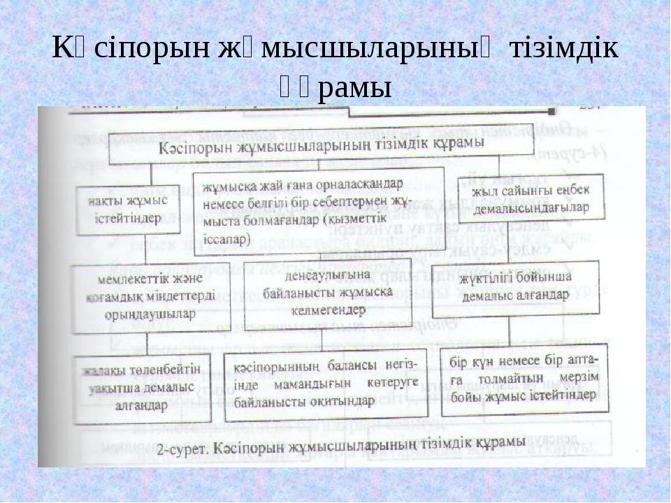 Кәсіпорын жұмысшыларының тізімдік құрамы