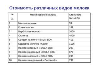Стоимость различных видов молока № п/п Наименование молокаСтоимость за 1 ли
