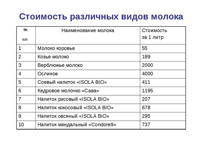 Стоимость различных видов молока № п/п Наименование молокаСтоимость за 1 ли...