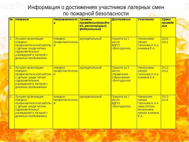 Информация о достижениях участников лагерных смен по пожарной безопасности №...