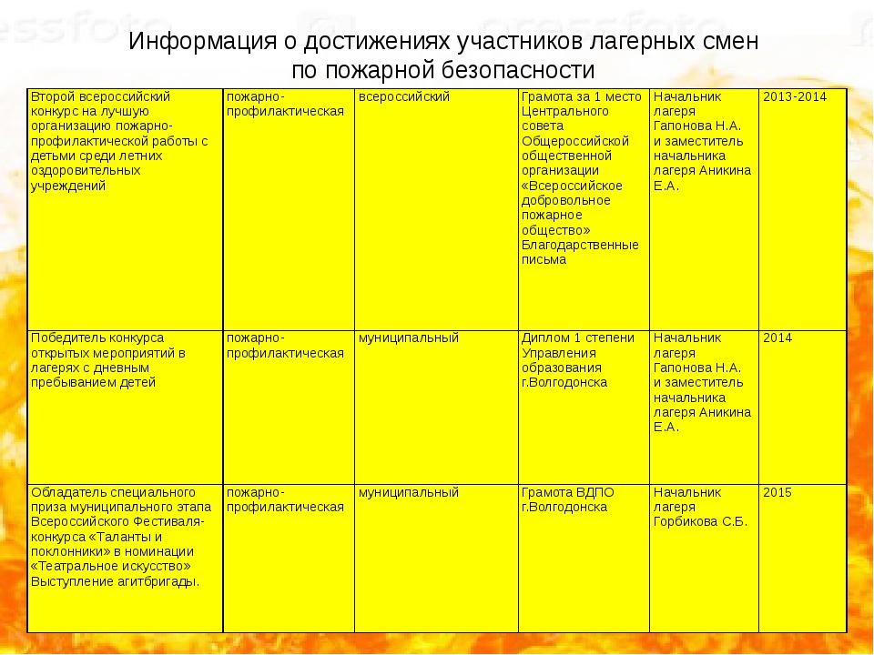 Информация о достижениях участников лагерных смен по пожарной безопасности Вт...