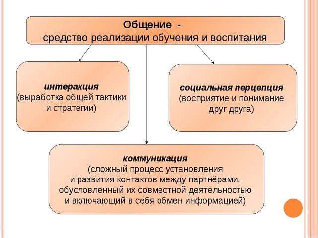 Общение - средство реализации обучения и воспитания Общение - средство реализ...