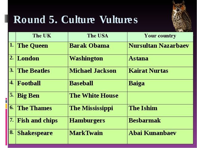 Round 5. Culture Vultures TheUK TheUSA Your country 1. The Queen BarakObama N...