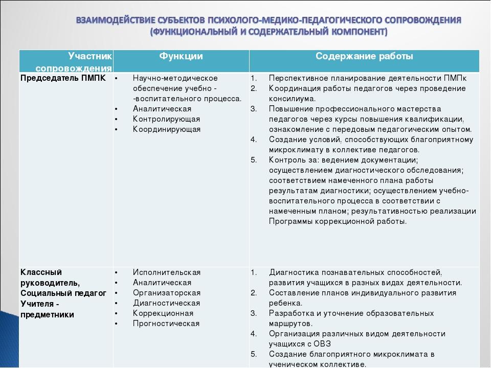 Участник сопровожденияФункцииСодержание работы Председатель ПМПК Научно-...