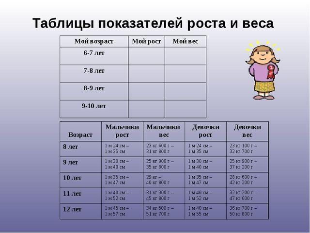 Таблицы показателей роста и веса Мой возрастМой ростМой вес 6-7 лет 7-8 л...