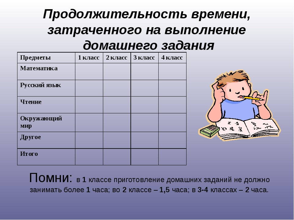 Продолжительность времени, затраченного на выполнение домашнего задания Помни...