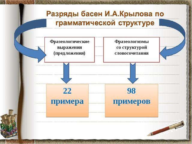 Фразеологические выражения (предложения) Фразеологизмы со структурой словосоч...