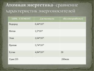 ХИМ. ЭЛЕМЕНТДж/молекулаэВ(электронВольт) Водород0,44*1018  Метан1,5*1018