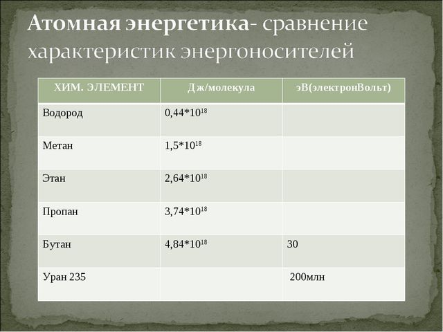ХИМ. ЭЛЕМЕНТДж/молекулаэВ(электронВольт) Водород0,44*1018  Метан1,5*1018...