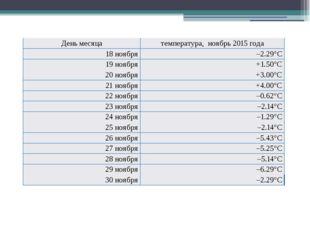 День месяца температура, ноябрь2015 года 18 ноября –2.29°C 19 ноября +1.50°C
