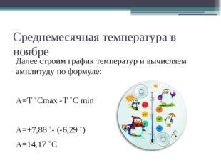 Среднемесячная температура в ноябре Далее строим график температур и вычисляе