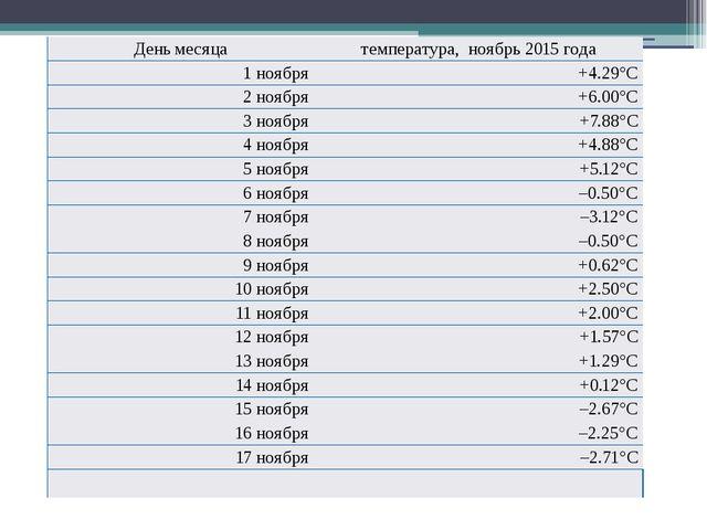 День месяца температура, ноябрь2015 года 1 ноября +4.29°C 2 ноября +6.00°C 3...
