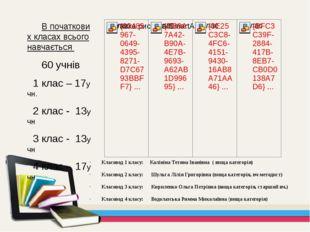 В початкових класах всього навчається 60 учнів 1 клас – 17учн. 2 клас - 13уч