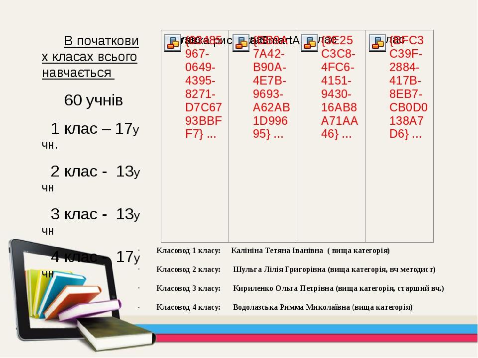 В початкових класах всього навчається 60 учнів 1 клас – 17учн. 2 клас - 13уч...