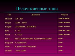 Целочисленные типы ТипДиапазонФормат Shortint-128 .. 1271 байт со знаком