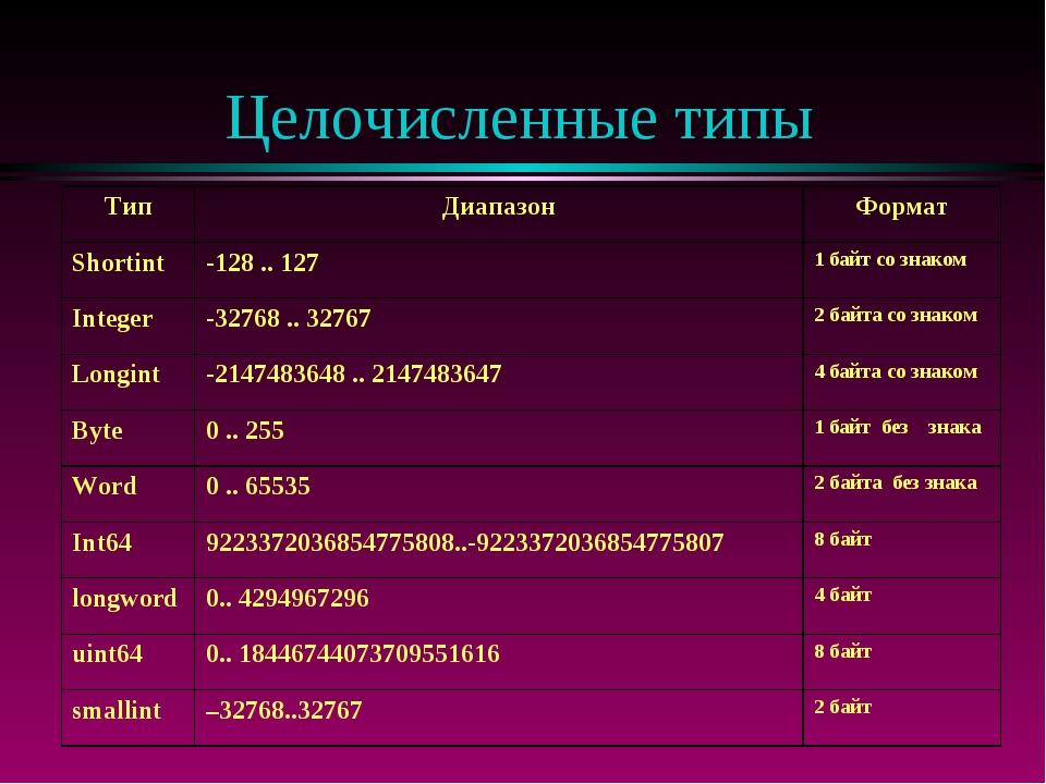 Целочисленные типы ТипДиапазонФормат Shortint-128 .. 1271 байт со знаком...