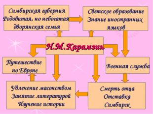 Н.М.Карамзин Военная служба Смерть отца Отставка Симбирск Увлечение масонство