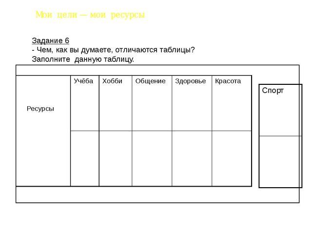Мои цели — мои ресурсы Задание 6 - Чем, как вы думаете, отличаются таблицы? З...