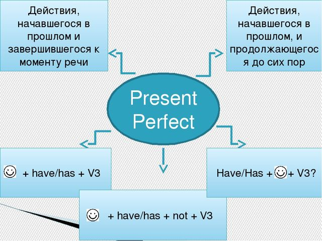 Present Perfect Действия, начавшегося в прошлом и завершившегося к моменту ре...