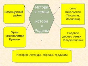 Храм «Неопалимая Купина» Родовое дерево семьи Ильдюгановых История, легенды,