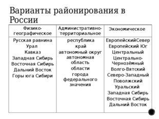 Варианты районирования в России Физико-географическое Административно-террито