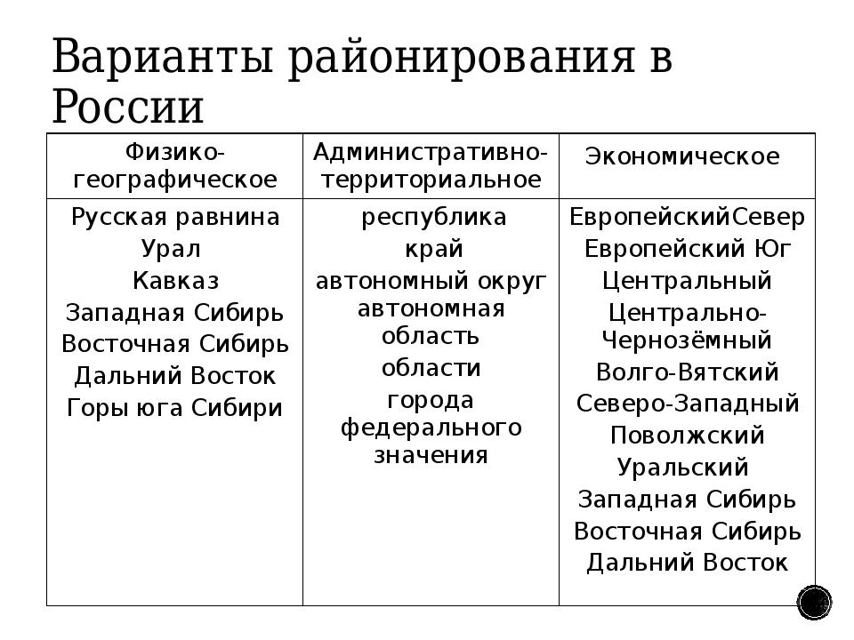 Варианты районирования в России Физико-географическое Административно-террито...