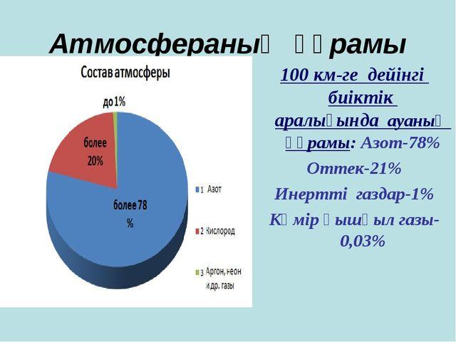 Атмосфераның құрамы 100 км-ге дейінгі биіктік аралығында ауаның құрамы: Азот-...