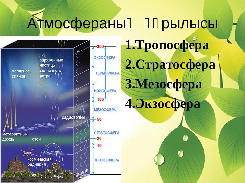 Атмосфераның құрылысы 1.Тропосфера 2.Стратосфера 3.Мезосфера 4.Экзосфера