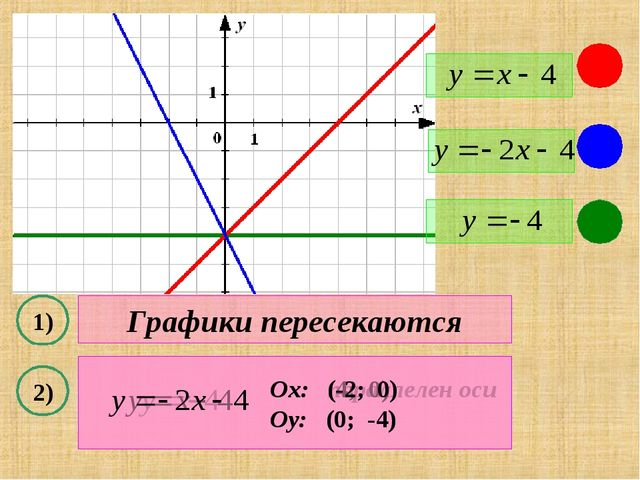 1) 2) Графики пересекаются