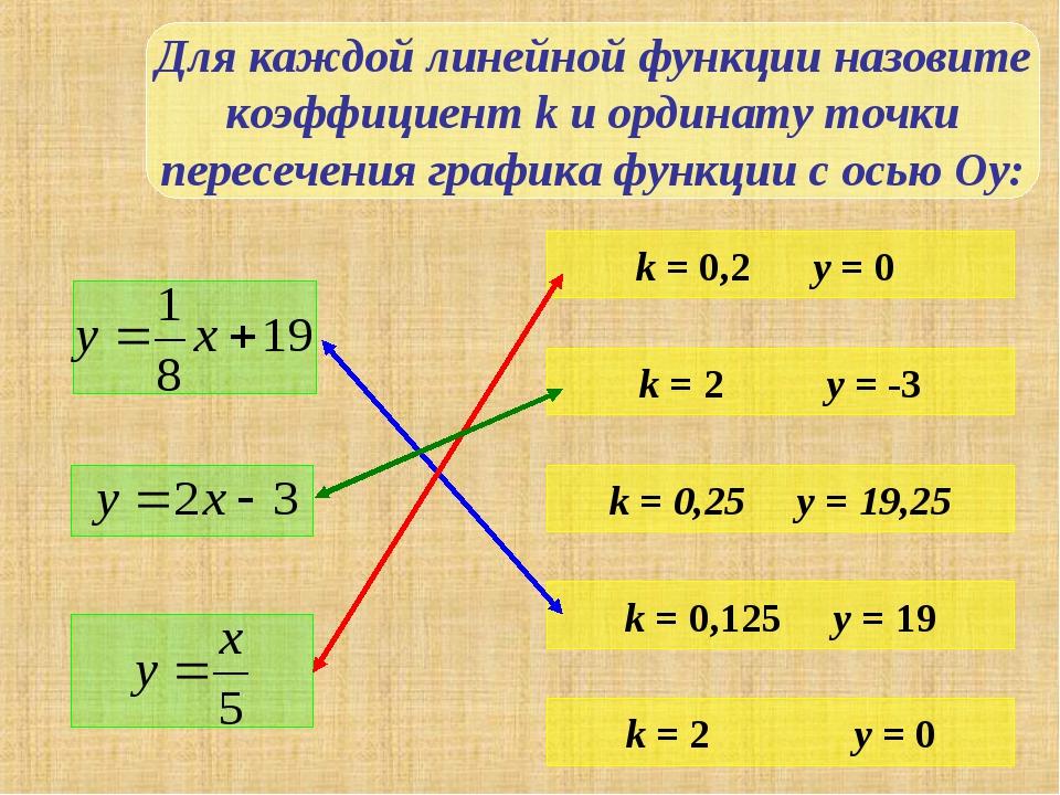 Для каждой линейной функции назовите коэффициент k и ординату точки пересечен...